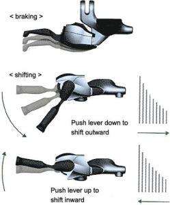 Shimano Dual Control operation diagram